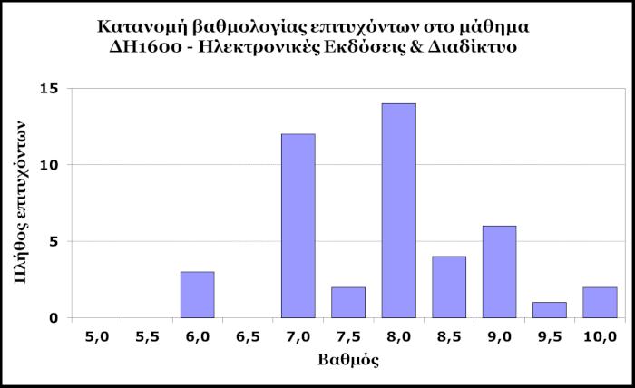 ΔΗ1600 - Κατανομή βαθμολογίας επιτυχόντων