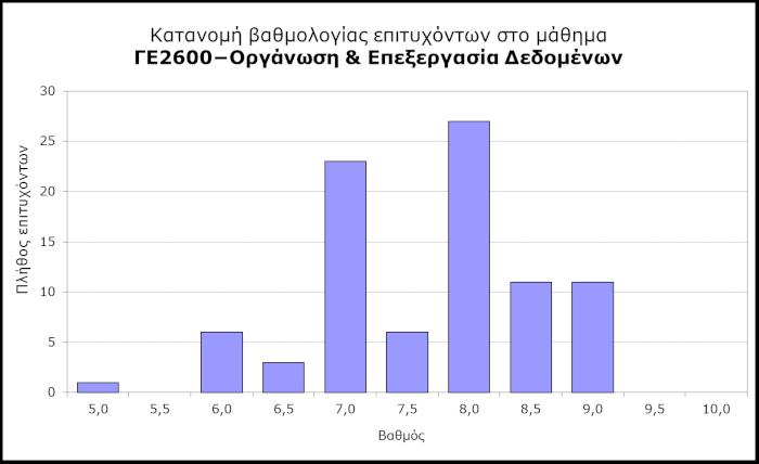 ΓΕ2600 - Κατανομή βαθμολογίας επιτυχόντων