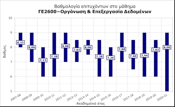 ΓΕ2600 - Ανάλυση βαθμολογίας επιτυχόντων