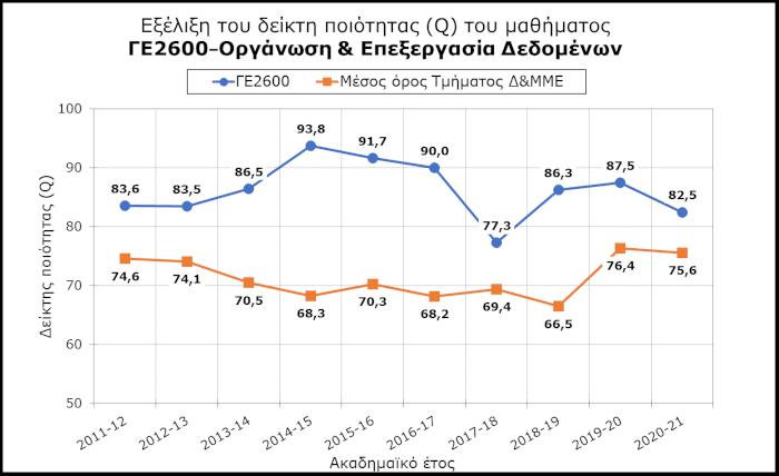 ΓΕ2600 - Εξέλιξη του δείκτη ποιότητας (Q)