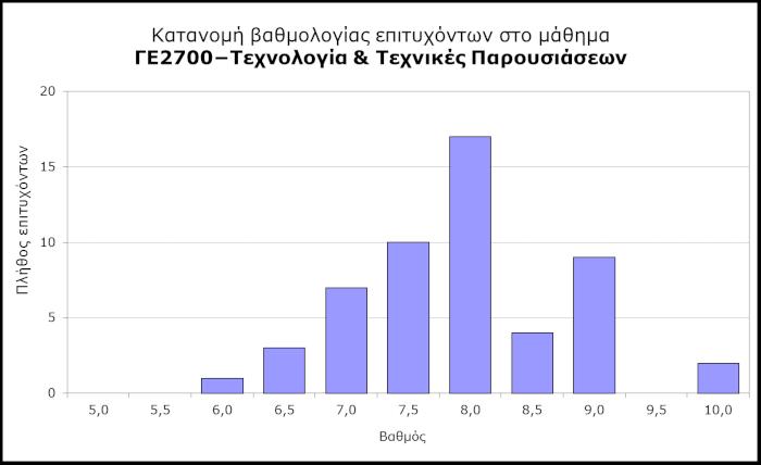 ΓΕ2700 - Κατανομή βαθμολογίας επιτυχόντων