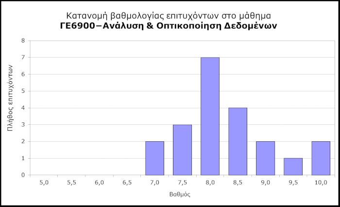 ΓΕ6900 - Κατανομή βαθμολογίας επιτυχόντων
