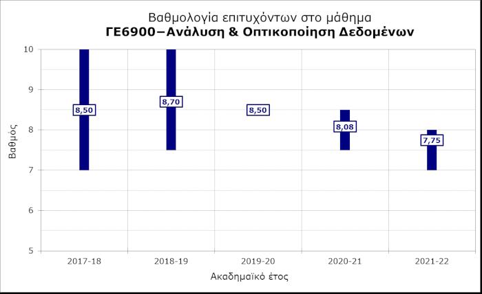 ΓΕ6900 - Ανάλυση βαθμολογίας επιτυχόντων