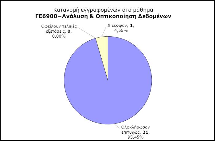 ΓΕ6900 - Κατανομή εγγραφομένων
